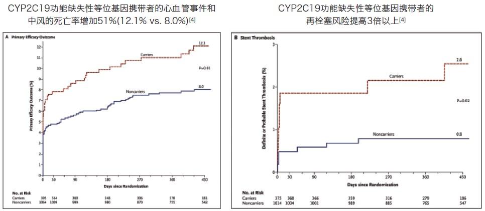 华法林是防治血栓栓塞性疾病的一线药物,但其药物反应个体差异性大,不同个体间华法林稳定剂量的差异可达20倍以上,且治疗窗窄,剂量很难掌握,尤其是在使用华法林抗凝治疗初期,极易导致严重的出血并发症。大量研究表明,华法林的药代动力学过程与CYP2C9和VKORC1的基因分型密切相关。[6-7]2010年FDA在华法林说明书中增加起始剂量选择表,建议在用药前进行CYP2C9和VKORC1基因检测。  临床研究表明:与未考虑个体基因多态性的平行对照组相比,考虑了CYP2C9和VCORK1基因多态性的遗传算法更贴近病